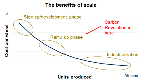 CR - Benefits of Scale_2